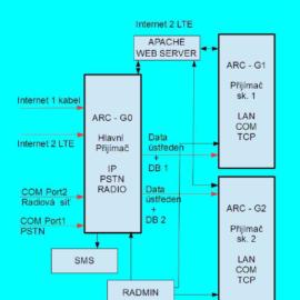 Funkční schema ANEMAT